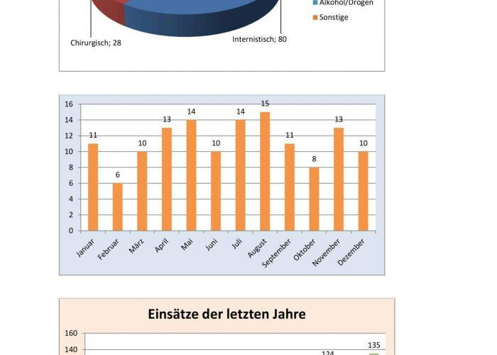 Jahresstatistik 2019